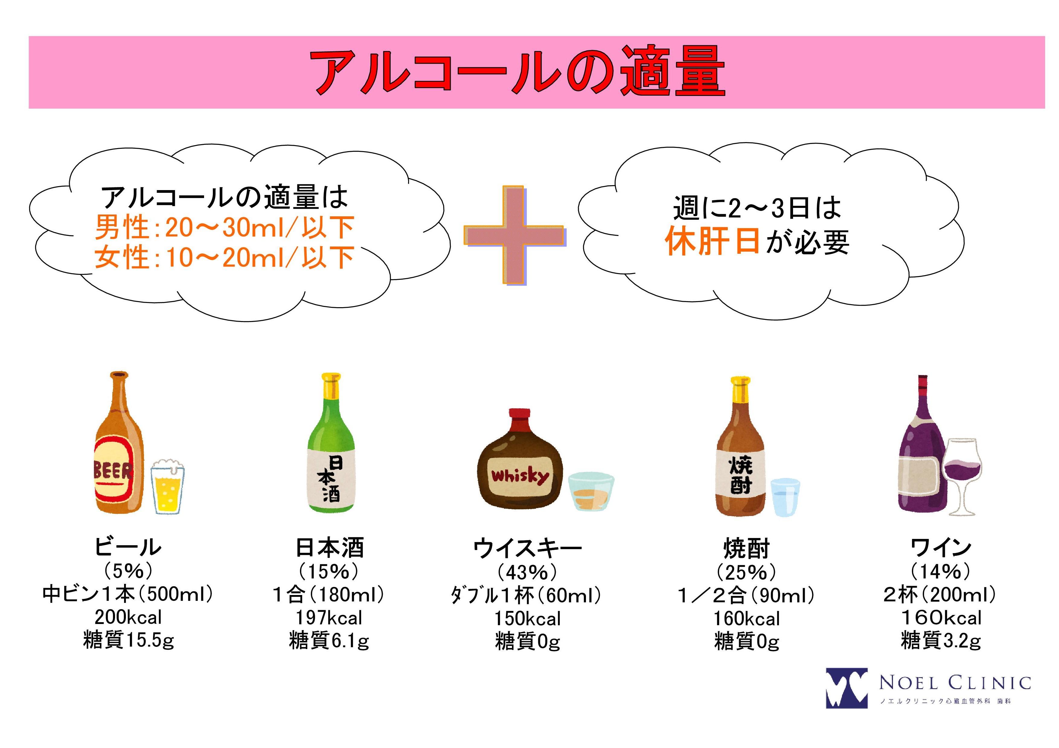 アルコールの適量/お酒の適量