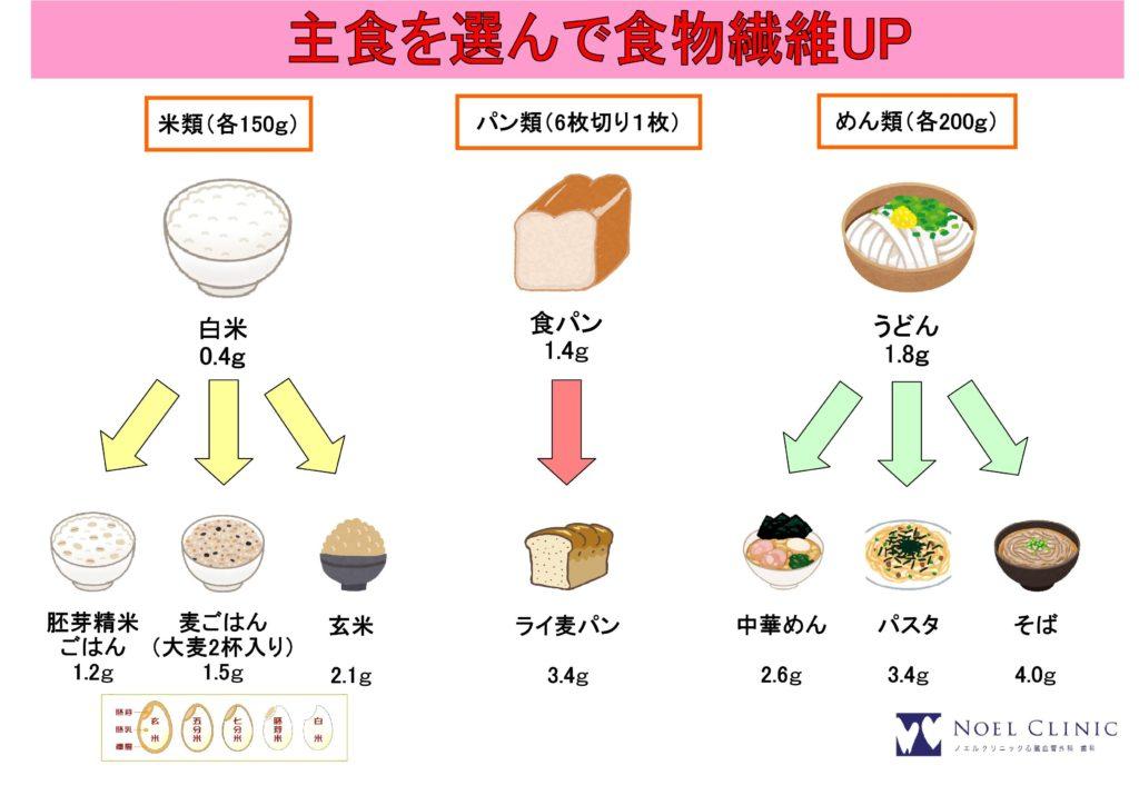 食物繊維/生活習慣病/血糖値が上昇/コレステロール
